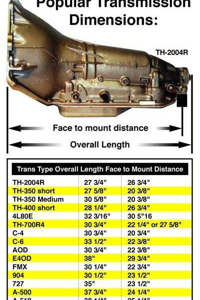 transmission length chart